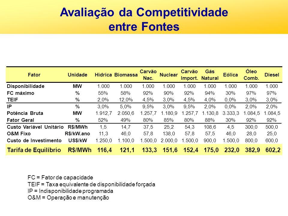 Avaliação da Competitividade
