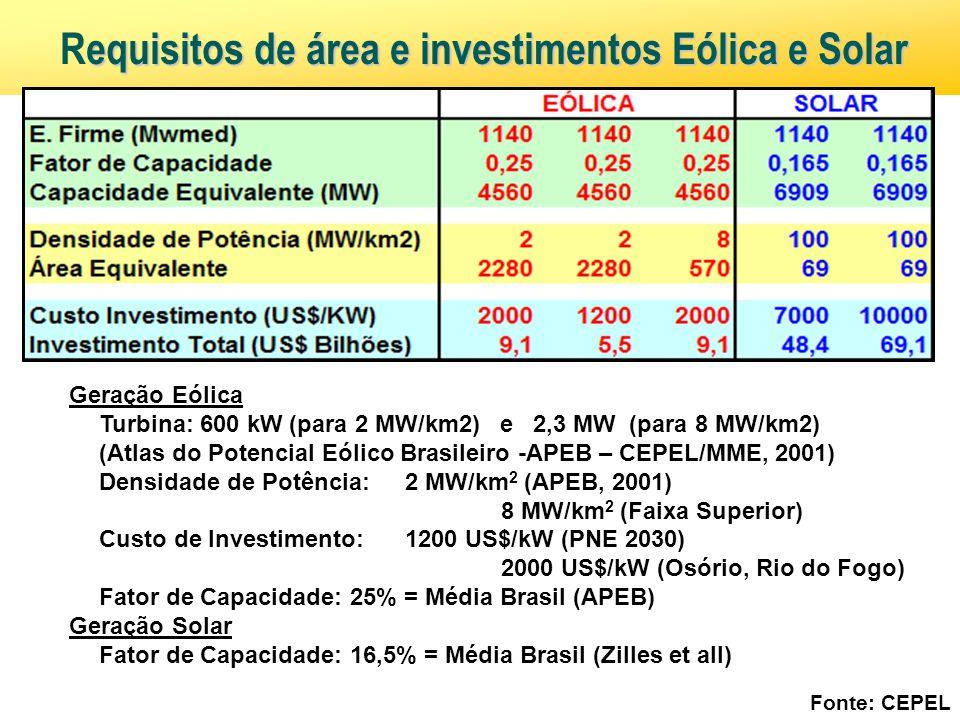 Requisitos de área e investimentos Eólica e Solar