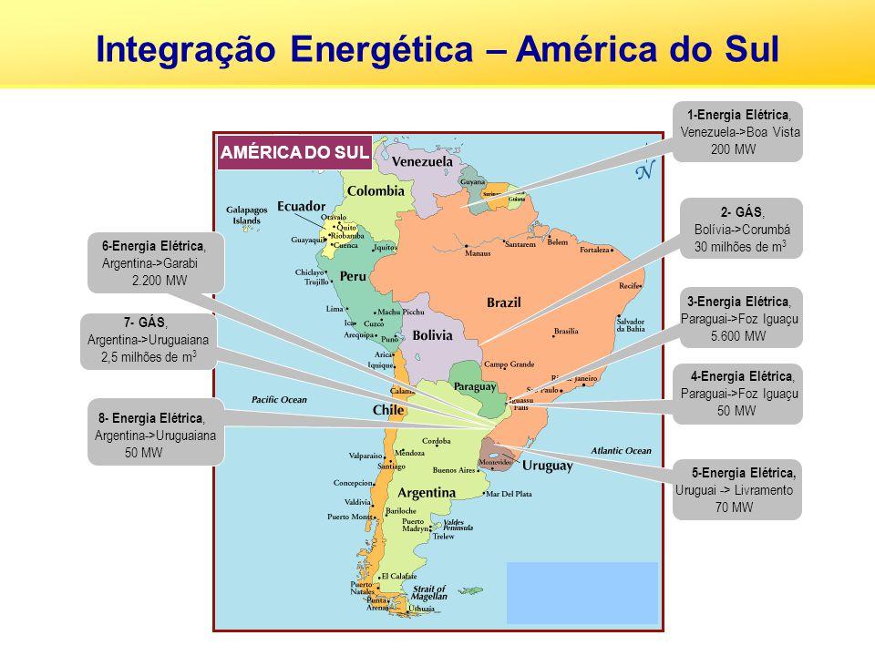 Integração Energética – América do Sul