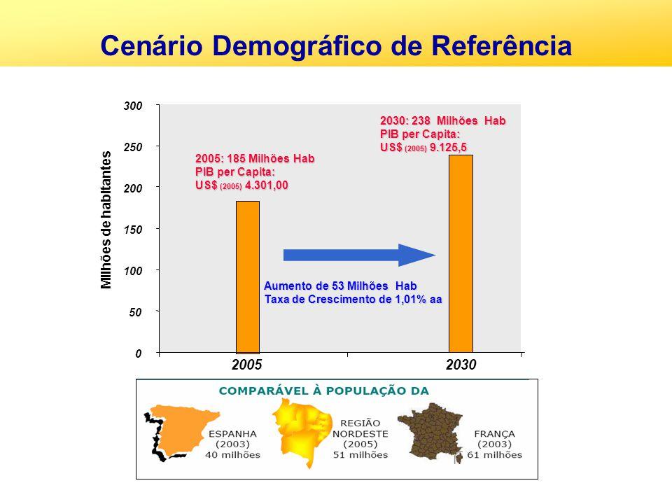 Cenário Demográfico de Referência