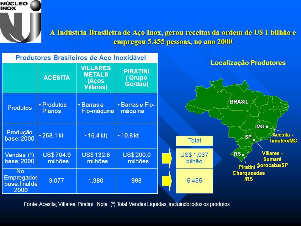 A Indústria Brasileira de Aço Inox, gerou receitas da ordem de U$ 1 bilhão e empregou 5.455 pessoas, no ano 2000