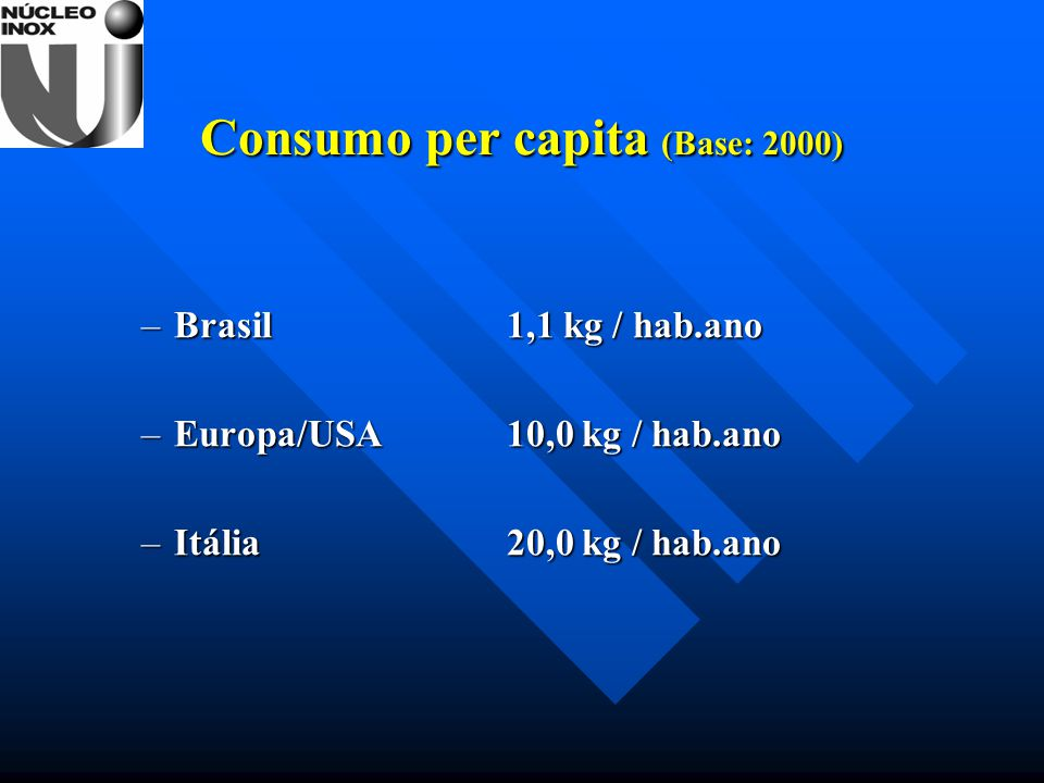 Consumo per capita (Base: 2000)