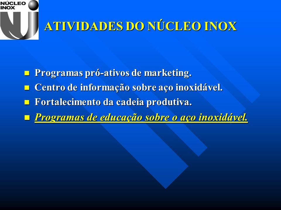ATIVIDADES DO NÚCLEO INOX