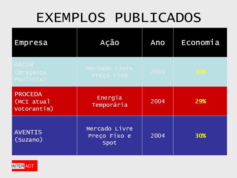 EXEMPLOS PUBLICADOS Empresa Ação Ano Economia