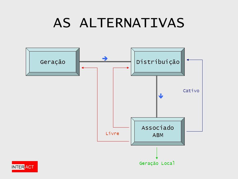 AS ALTERNATIVAS Geração Distribuição   Associado ABM Cativo Livre