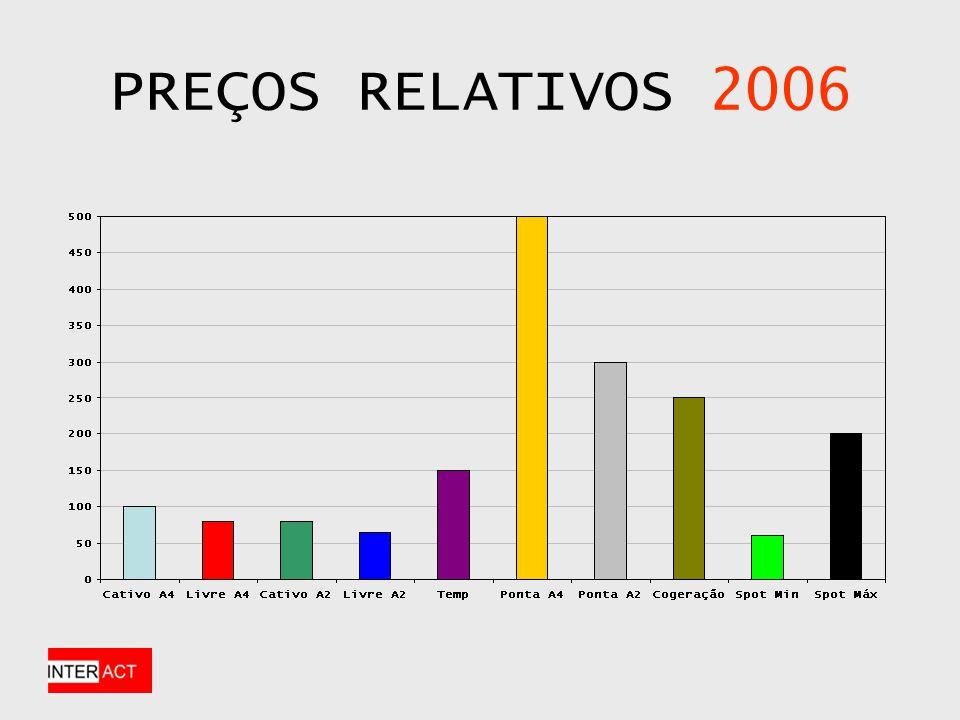 PREÇOS RELATIVOS 2006