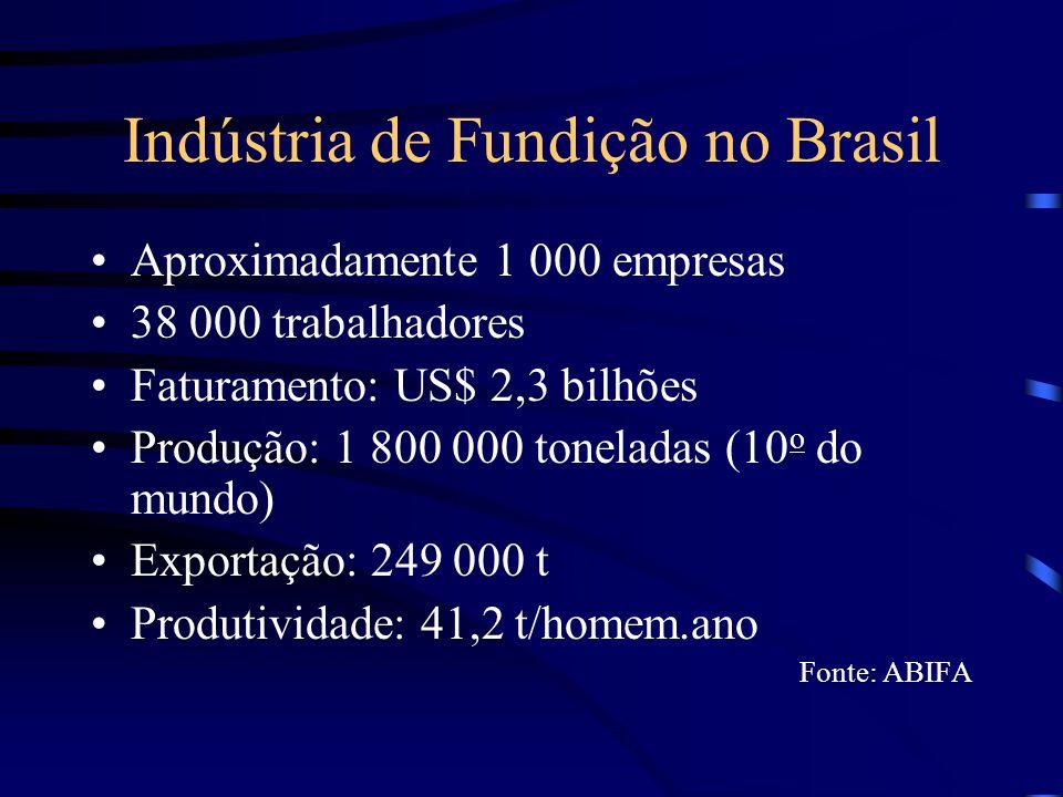 Indústria de Fundição no Brasil