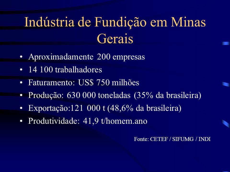 Indústria de Fundição em Minas Gerais