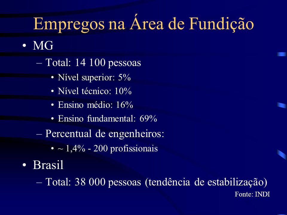 Empregos na Área de Fundição