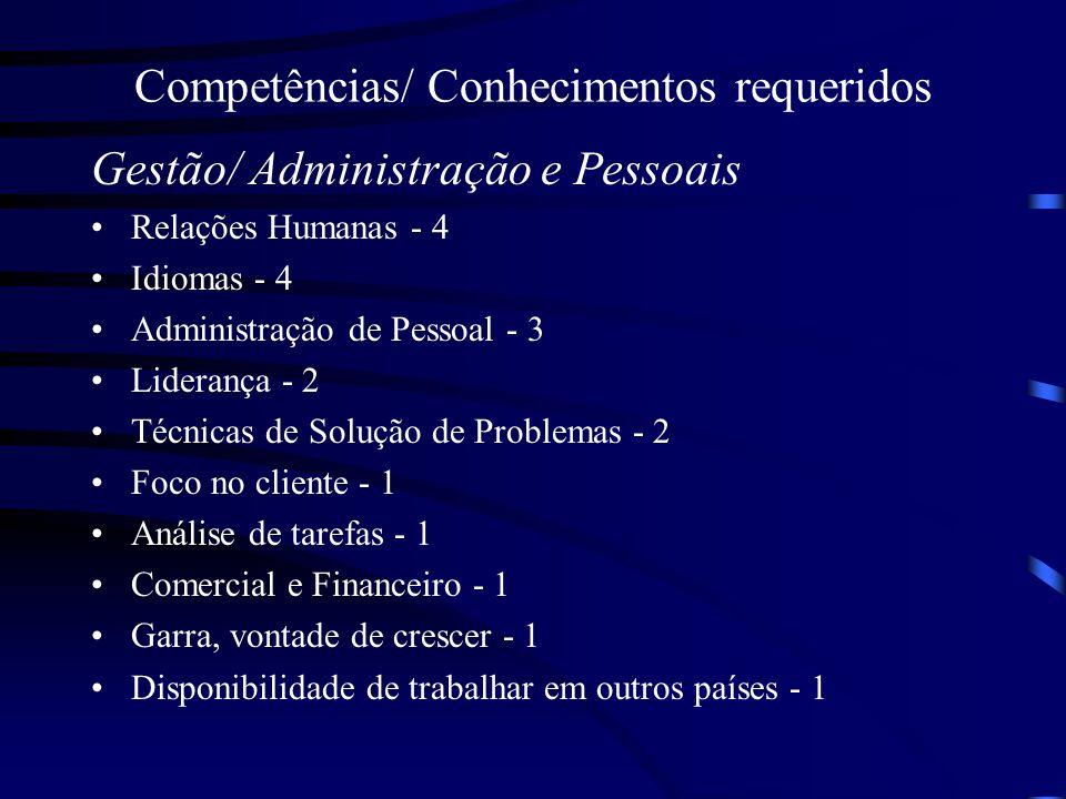 Competências/ Conhecimentos requeridos