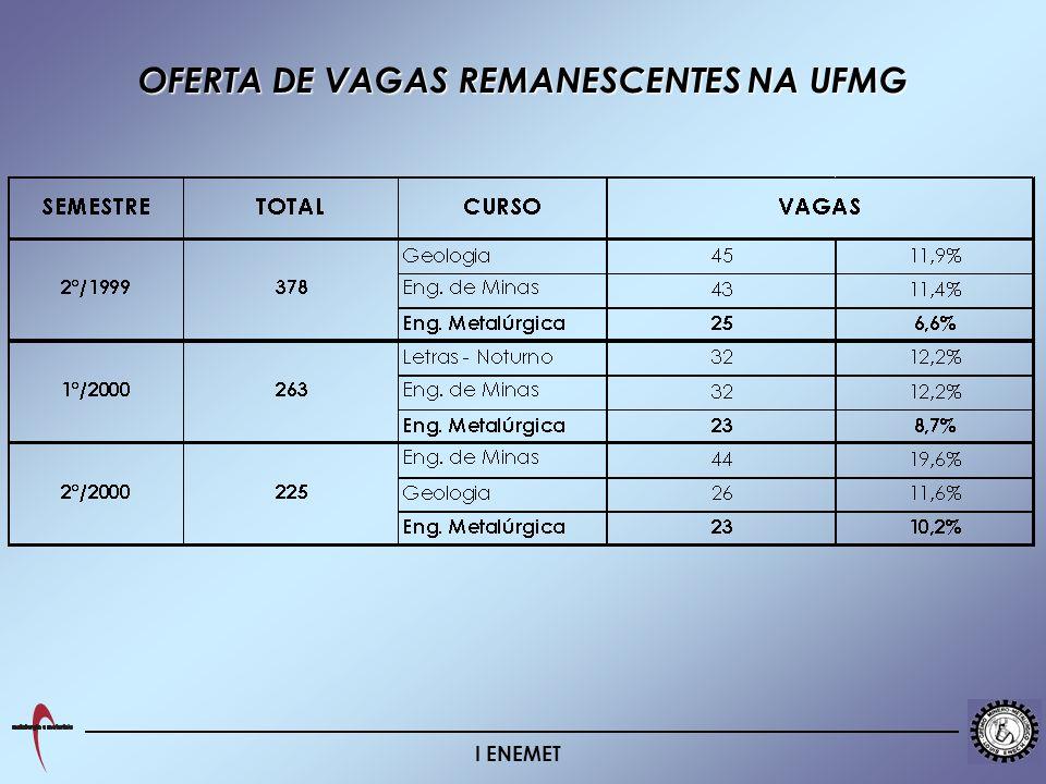 OFERTA DE VAGAS REMANESCENTES NA UFMG