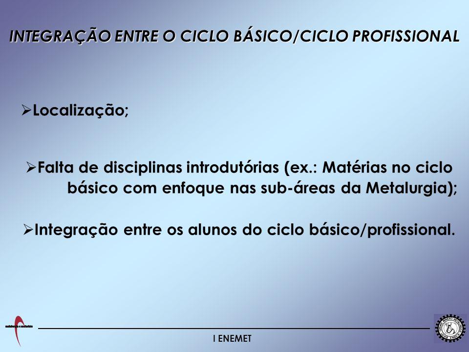 INTEGRAÇÃO ENTRE O CICLO BÁSICO/CICLO PROFISSIONAL