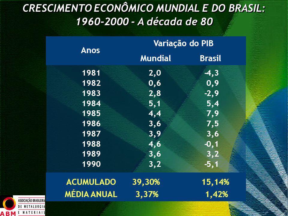 CRESCIMENTO ECONÔMICO MUNDIAL E DO BRASIL: