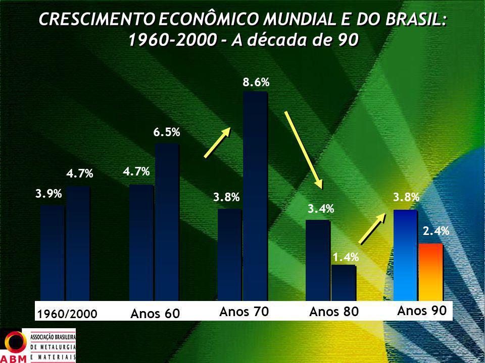 CRESCIMENTO ECONÔMICO MUNDIAL E DO BRASIL: 1960-2000 - A década de 90