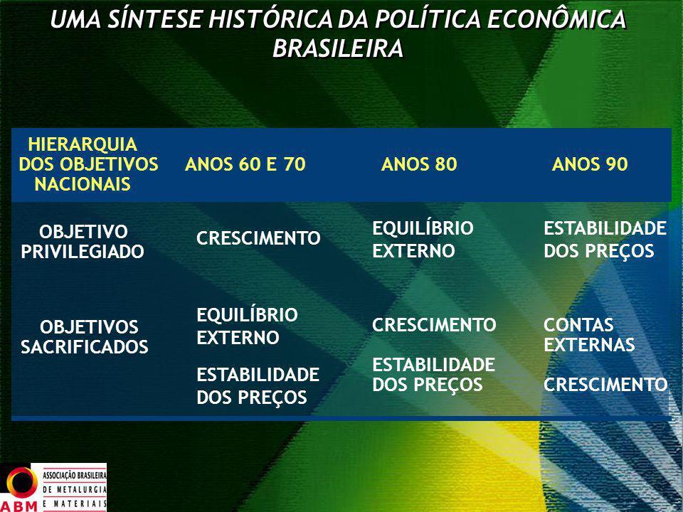 UMA SÍNTESE HISTÓRICA DA POLÍTICA ECONÔMICA BRASILEIRA