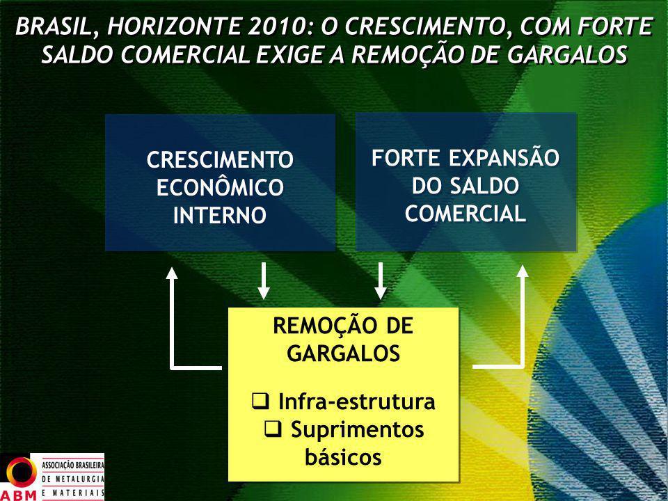 CRESCIMENTO ECONÔMICO INTERNO FORTE EXPANSÃO DO SALDO COMERCIAL