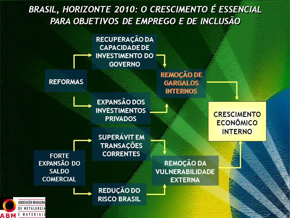 BRASIL, HORIZONTE 2010: O CRESCIMENTO É ESSENCIAL