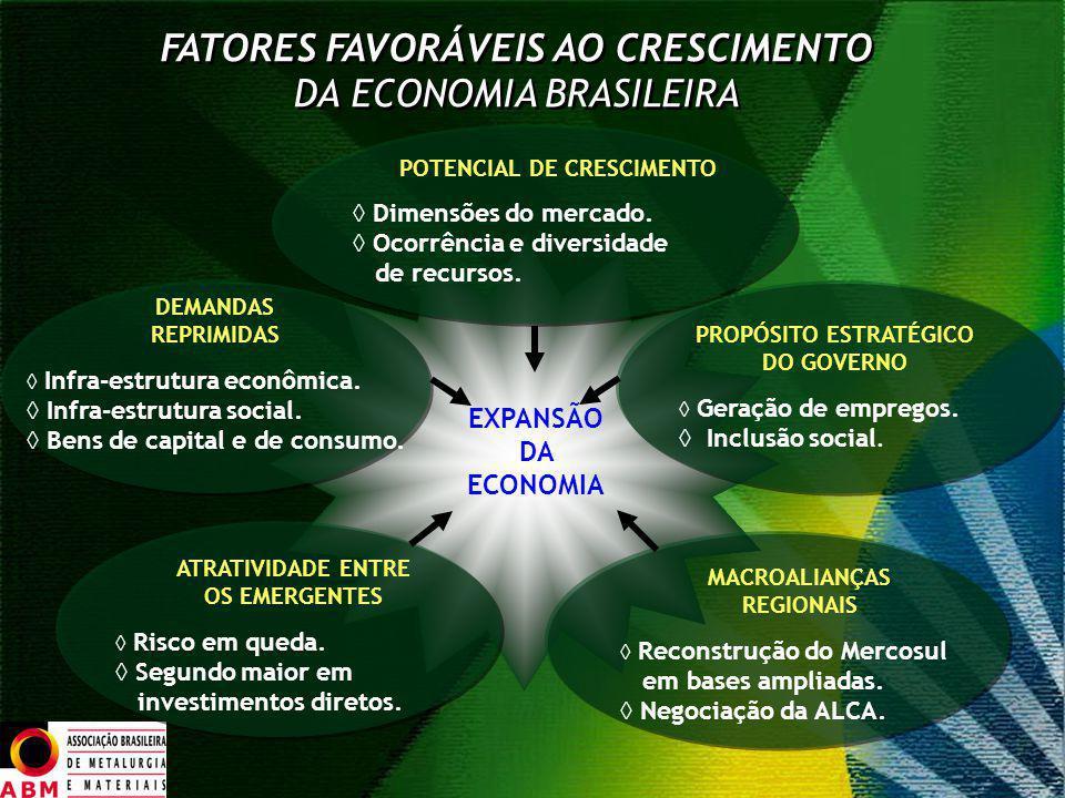 FATORES FAVORÁVEIS AO CRESCIMENTO