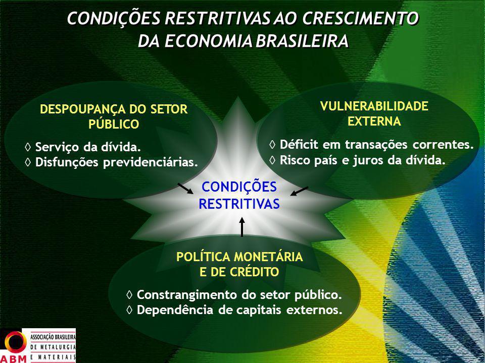 CONDIÇÕES RESTRITIVAS AO CRESCIMENTO DA ECONOMIA BRASILEIRA