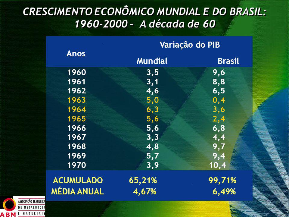 CRESCIMENTO ECONÔMICO MUNDIAL E DO BRASIL: 1960-2000 - A década de 60