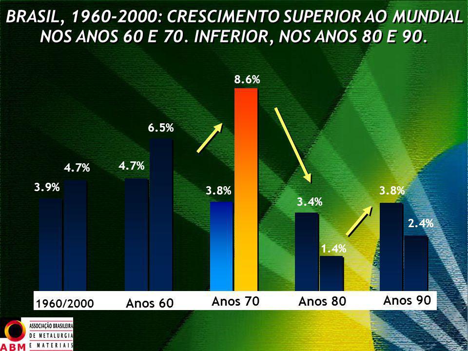 BRASIL, 1960-2000: CRESCIMENTO SUPERIOR AO MUNDIAL NOS ANOS 60 E 70