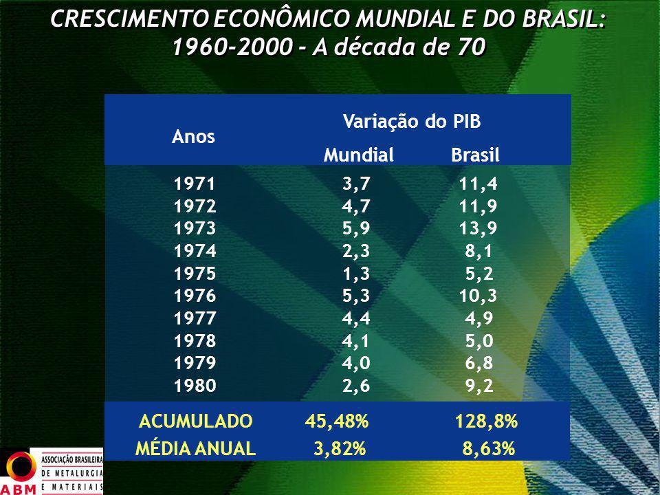 CRESCIMENTO ECONÔMICO MUNDIAL E DO BRASIL: 1960-2000 - A década de 70