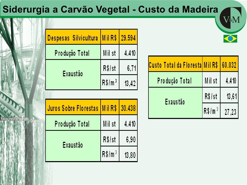 Siderurgia a Carvão Vegetal - Custo da Madeira