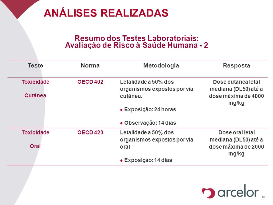 ANÁLISES REALIZADAS Resumo dos Testes Laboratoriais:
