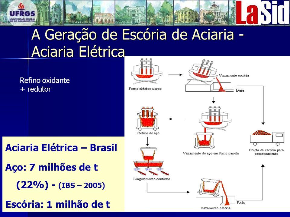 A Geração de Escória de Aciaria - Aciaria Elétrica