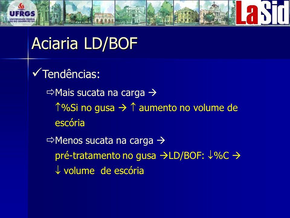 Aciaria LD/BOF Tendências: