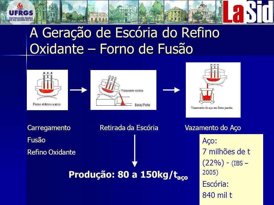 A Geração de Escória do Refino Oxidante – Forno de Fusão