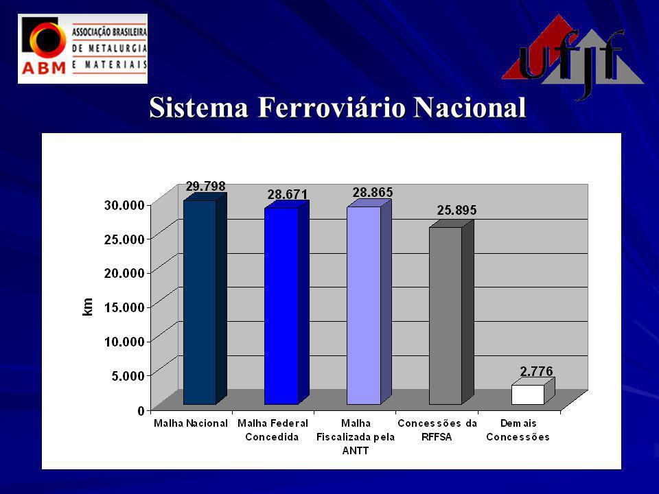 Sistema Ferroviário Nacional