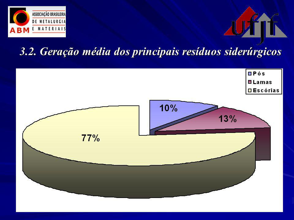 3.2. Geração média dos principais resíduos siderúrgicos