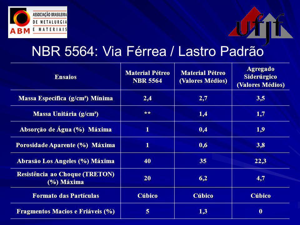 NBR 5564: Via Férrea / Lastro Padrão