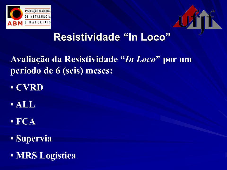 Resistividade In Loco