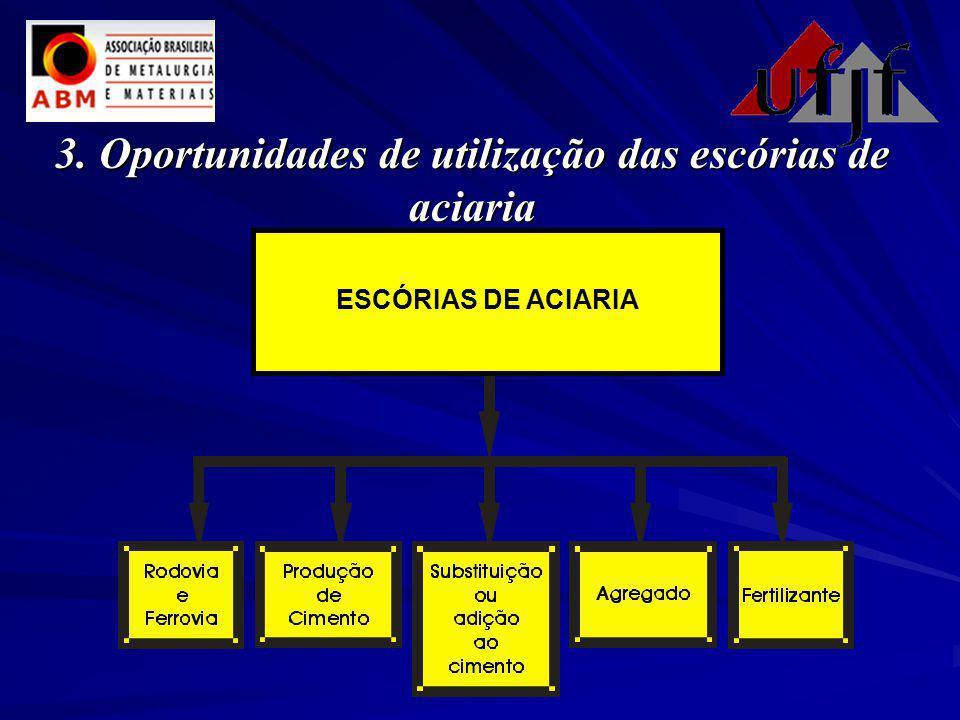 3. Oportunidades de utilização das escórias de aciaria