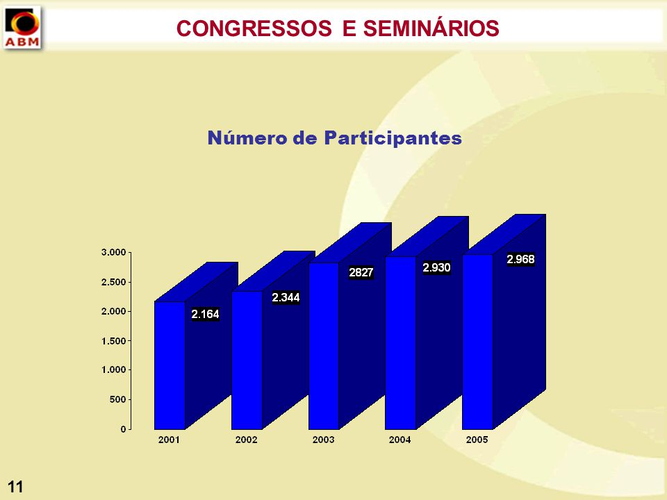 CONGRESSOS E SEMINÁRIOS