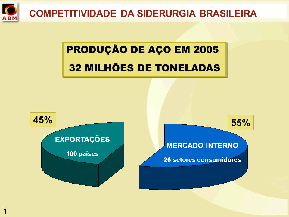 COMPETITIVIDADE DA SIDERURGIA BRASILEIRA