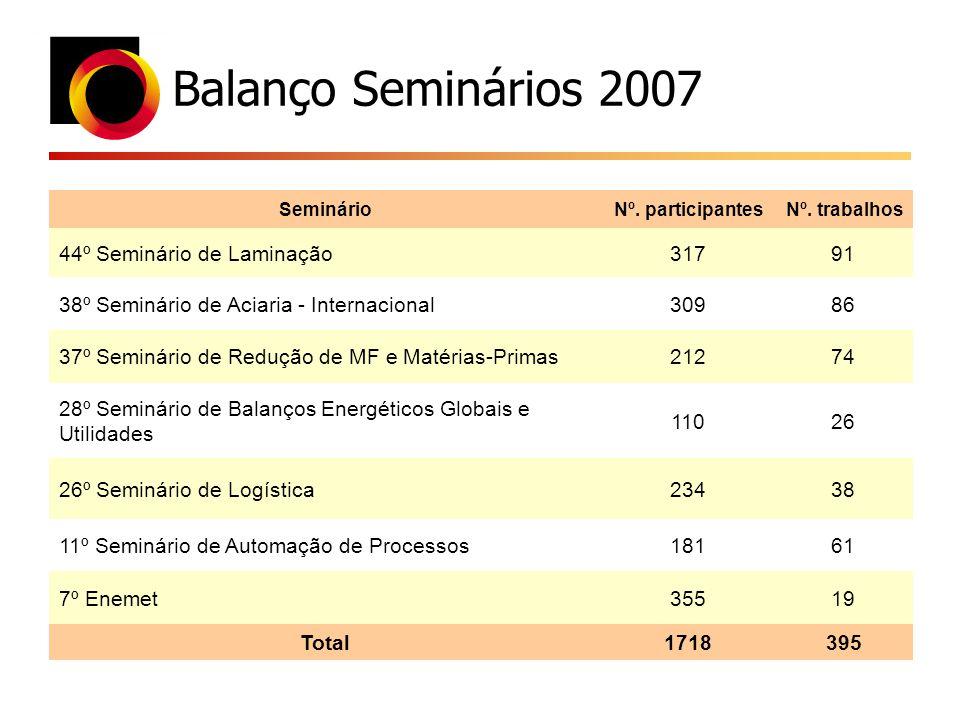 Balanço Seminários 2007 44º Seminário de Laminação 317 91