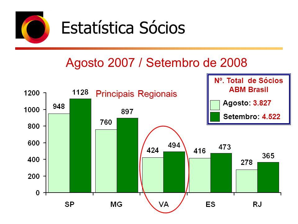 Nº. Total de Sócios ABM Brasil