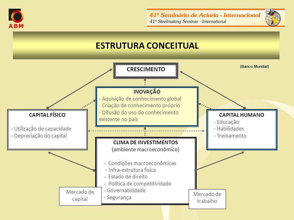 CLIMA DE INVESTIMENTOS