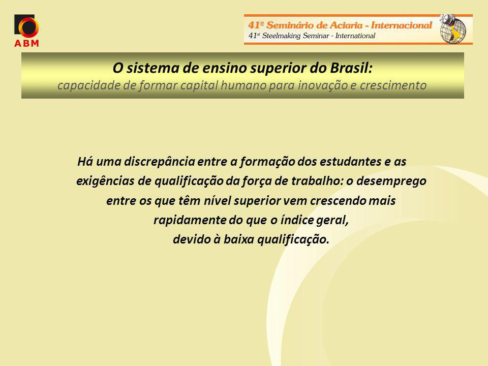 O sistema de ensino superior do Brasil: capacidade de formar capital humano para inovação e crescimento