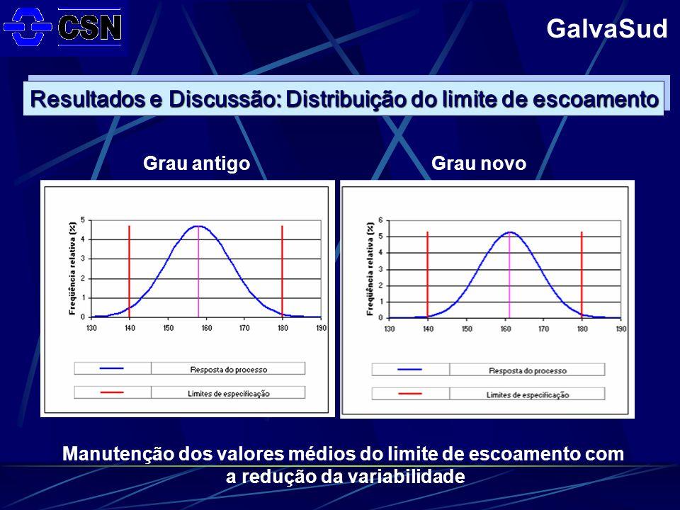 Resultados e Discussão: Distribuição do limite de escoamento