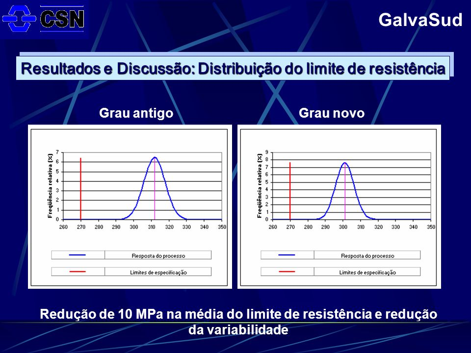 Redução de 10 MPa na média do limite de resistência e redução