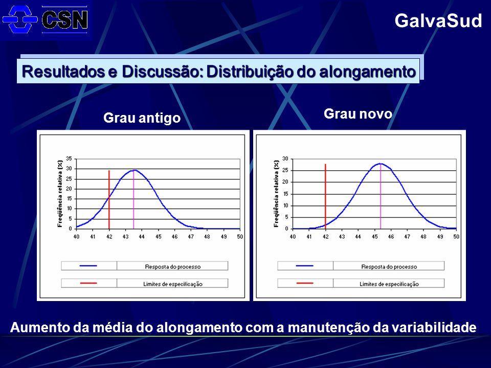 Aumento da média do alongamento com a manutenção da variabilidade