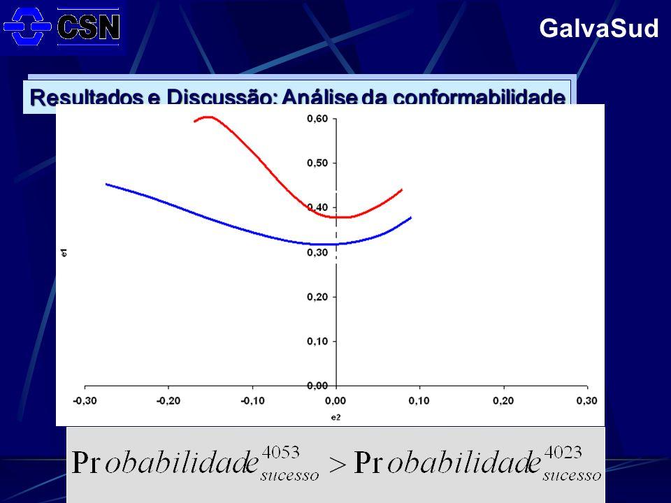 Resultados e Discussão: Análise da conformabilidade 4053