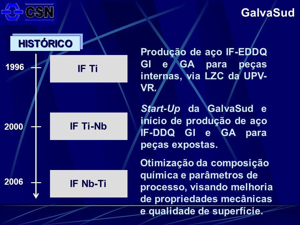 HISTÓRICO Produção de aço IF-EDDQ GI e GA para peças internas, via LZC da UPV-VR. IF Ti. 1996.