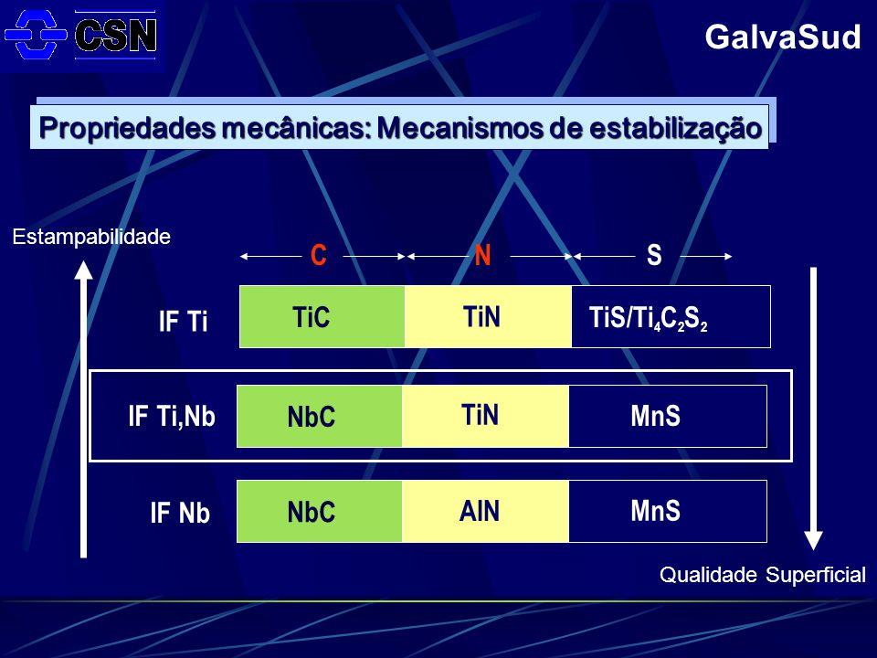 Propriedades mecânicas: Mecanismos de estabilização