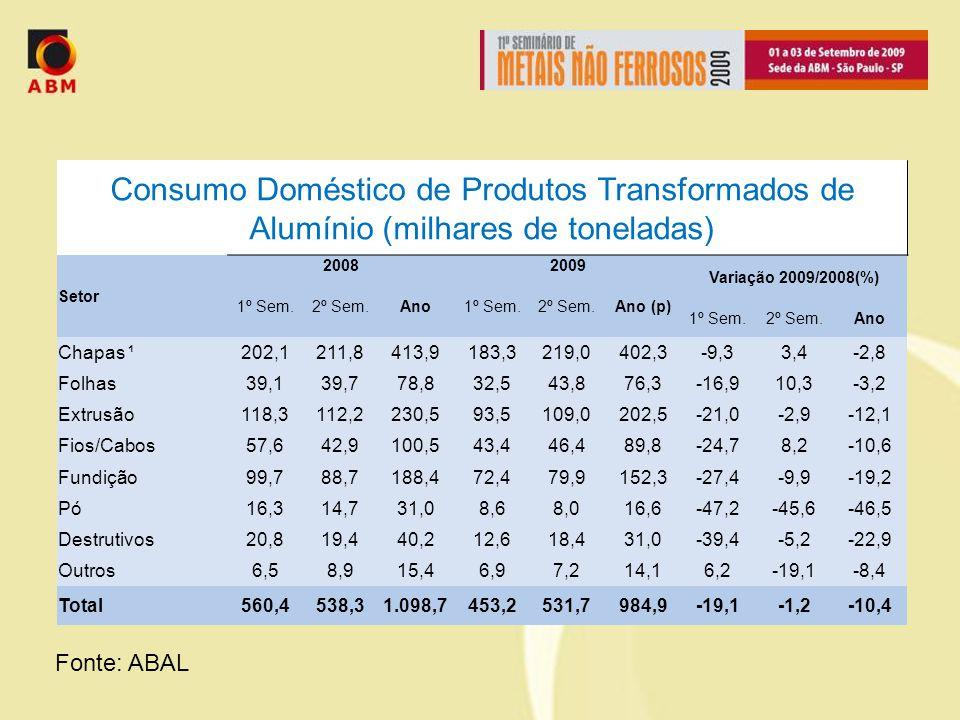 Consumo Doméstico de Produtos Transformados de Alumínio (milhares de toneladas)