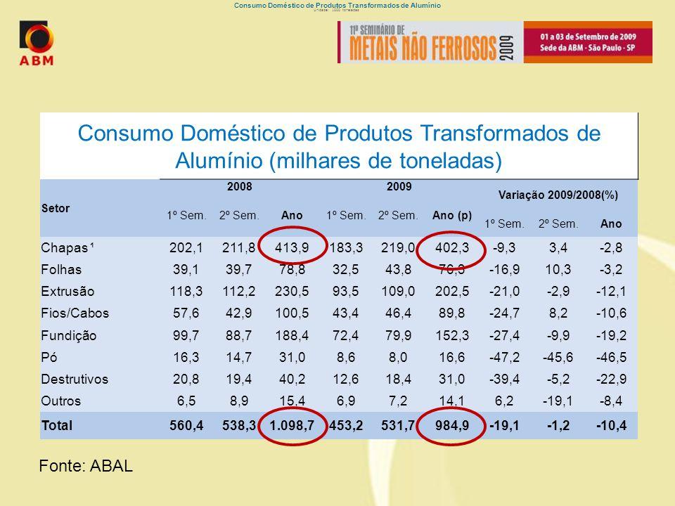 Consumo Doméstico de Produtos Transformados de Alumínio Unidade: 1000 toneladas